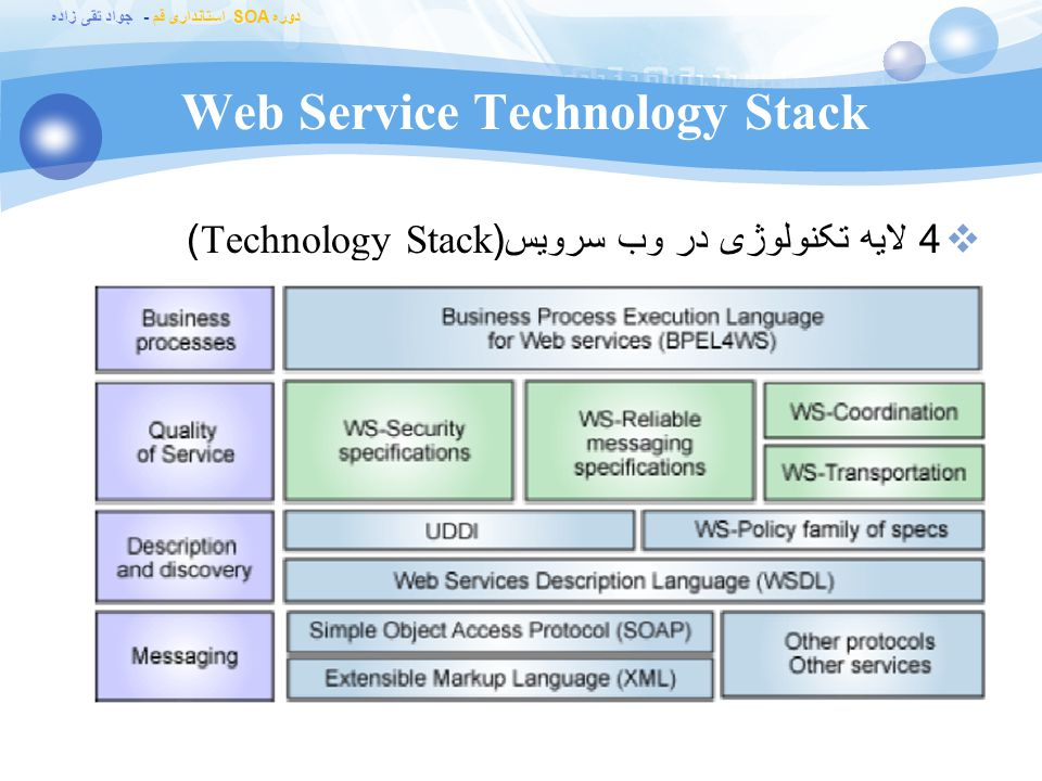 Web Service Technology Stack