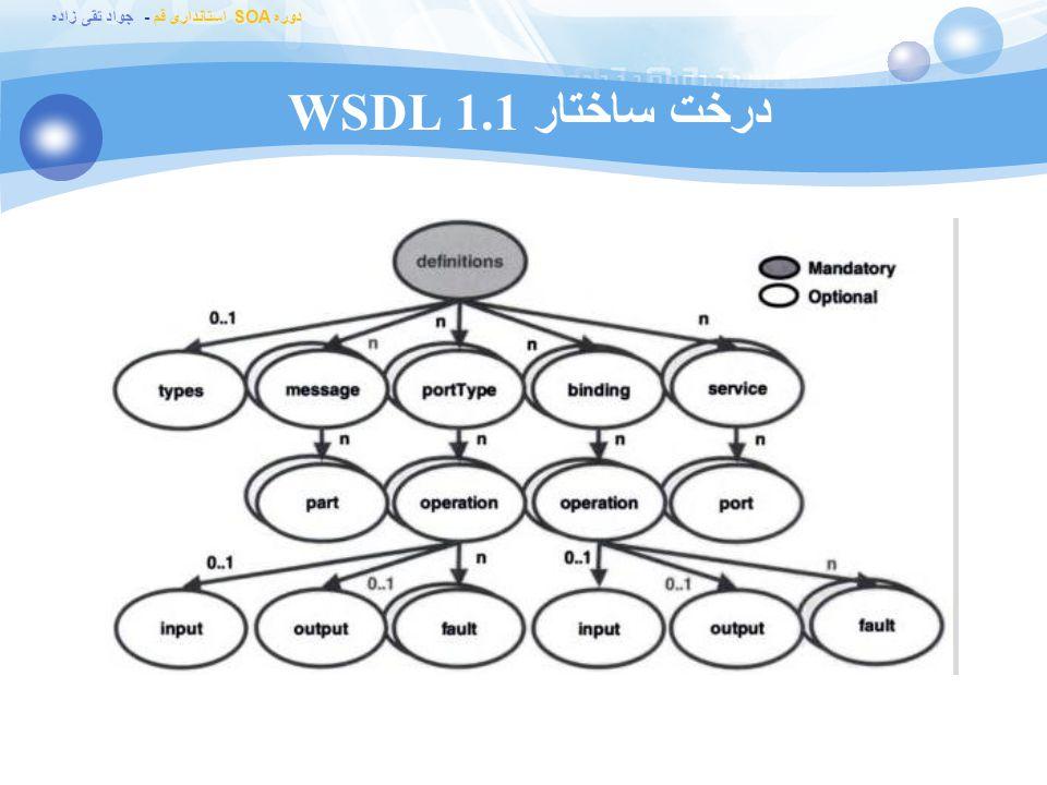 درخت ساختار WSDL 1.1