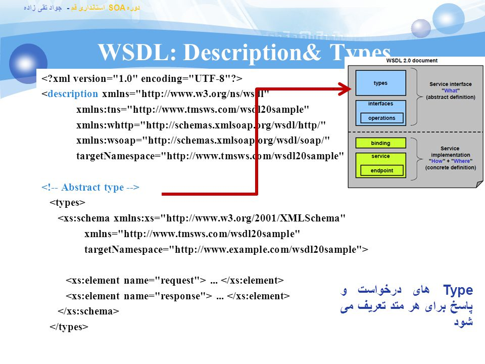 WSDL: Description& Types
