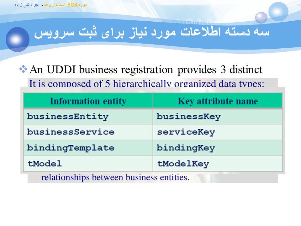 سه دسته اطلاعات مورد نیاز برای ثبت سرویس