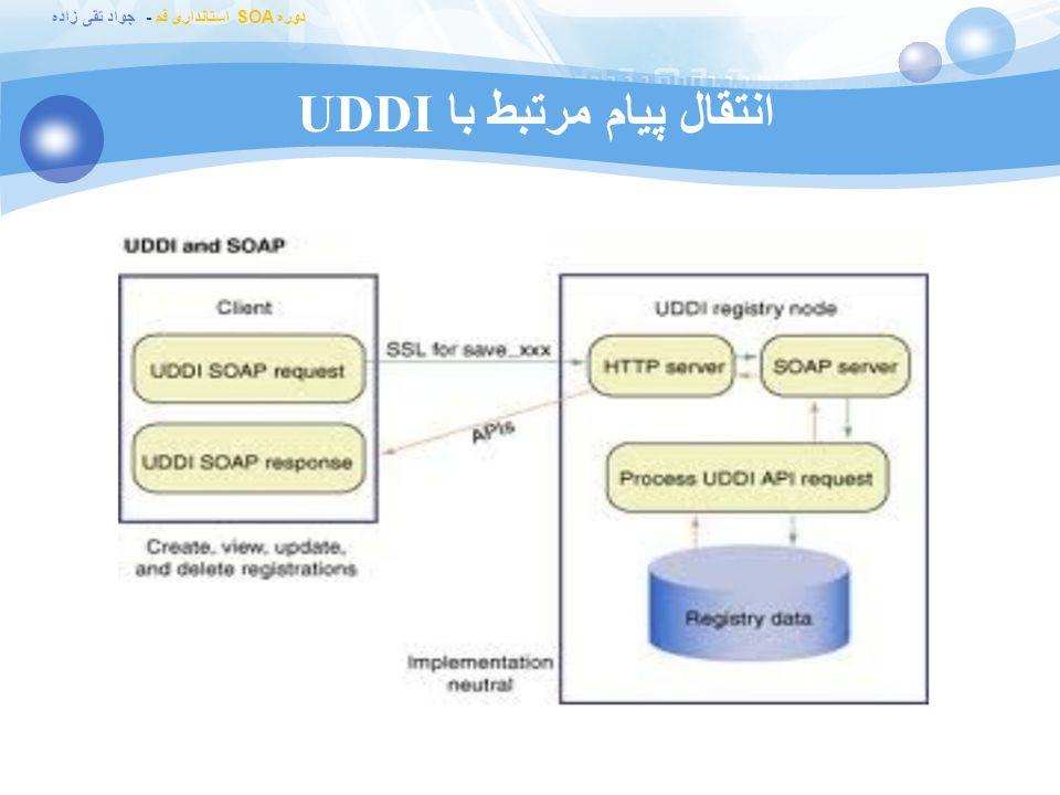 انتقال پیام مرتبط با UDDI