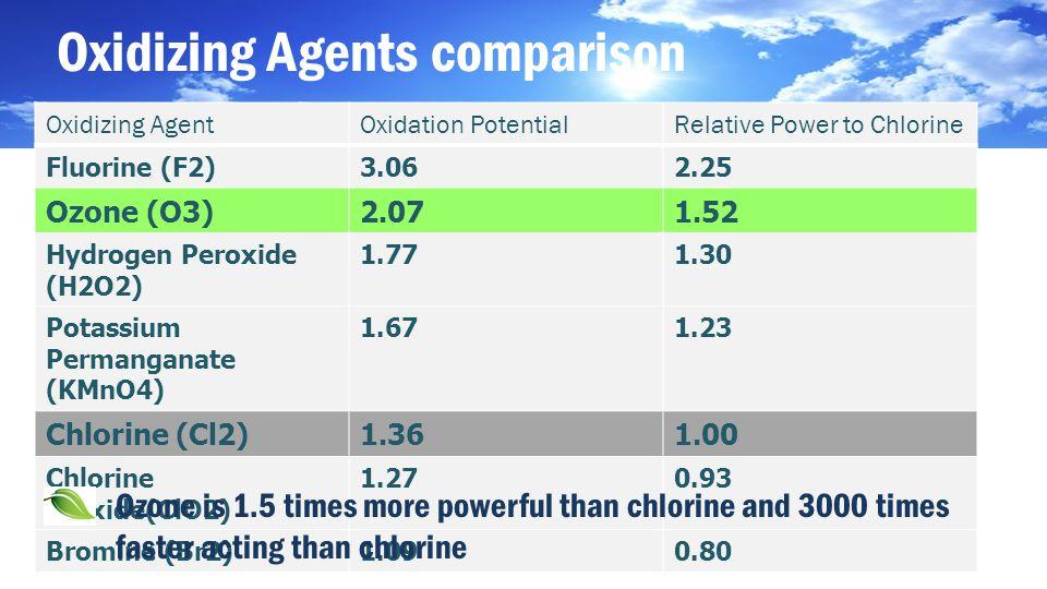 Oxidizing Agents comparison