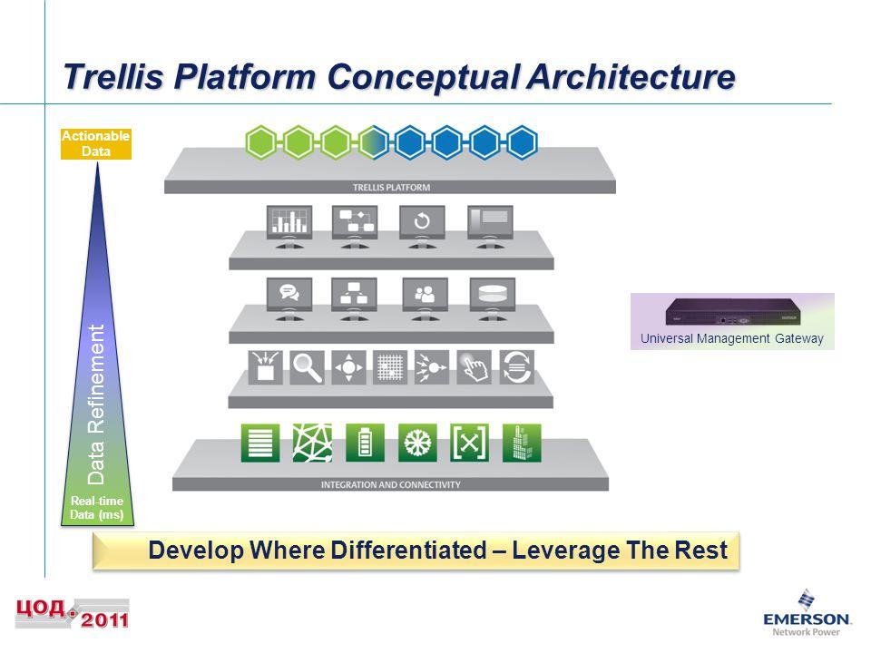Trellis Platform Conceptual Architecture