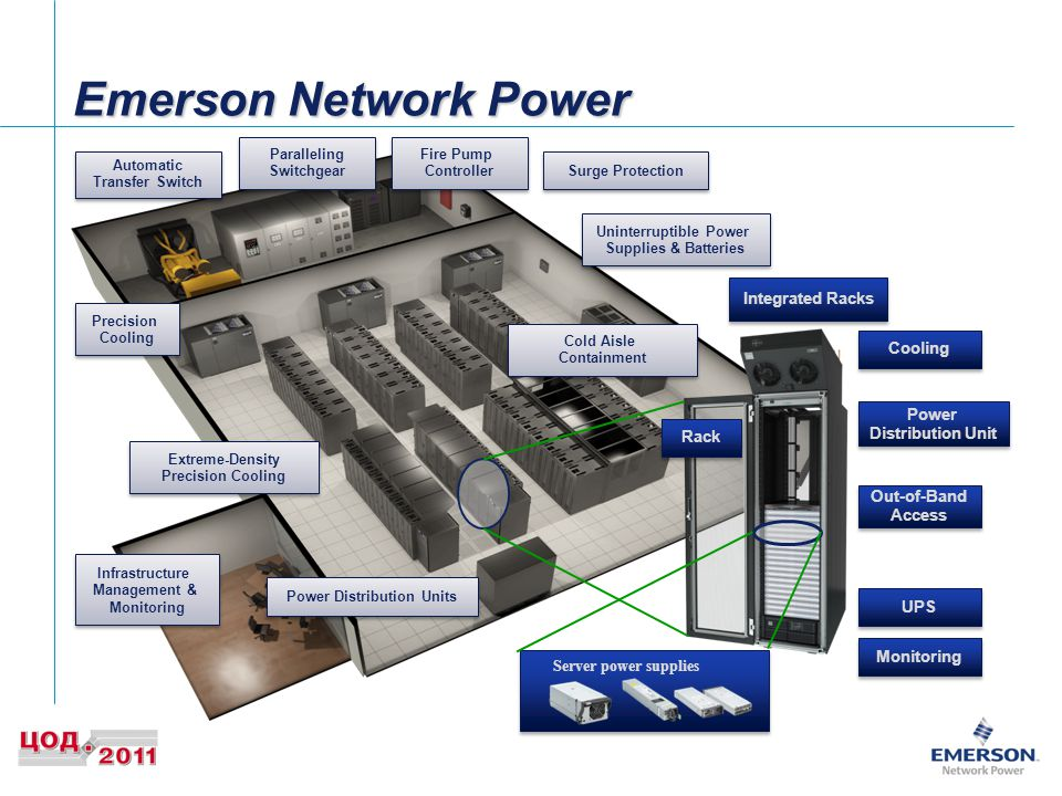 Emerson Network Power Integrated Racks Cooling Power Distribution Unit