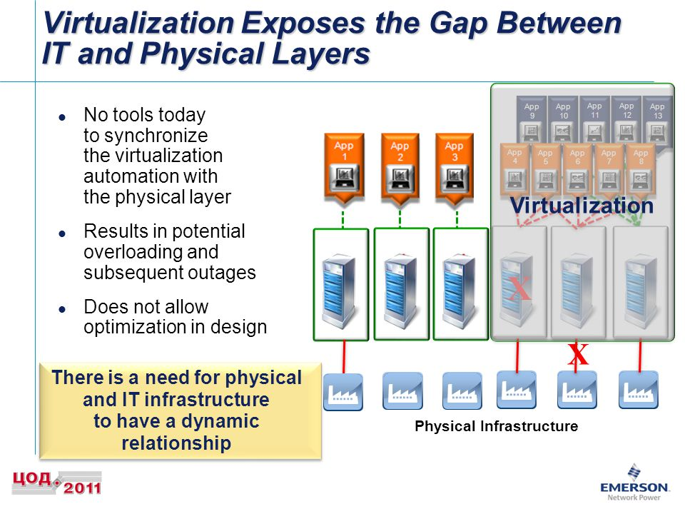 Virtualization Exposes the Gap Between IT and Physical Layers