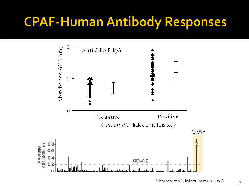 CPAF-Human Antibody Responses