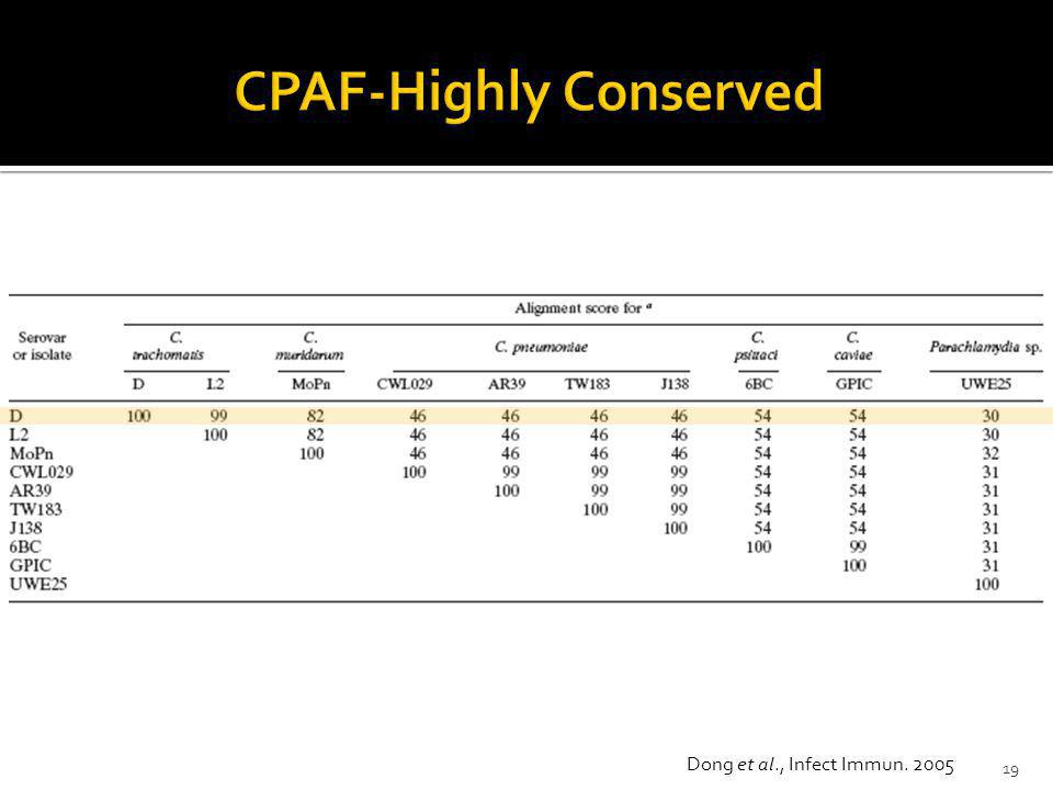CPAF-Highly Conserved