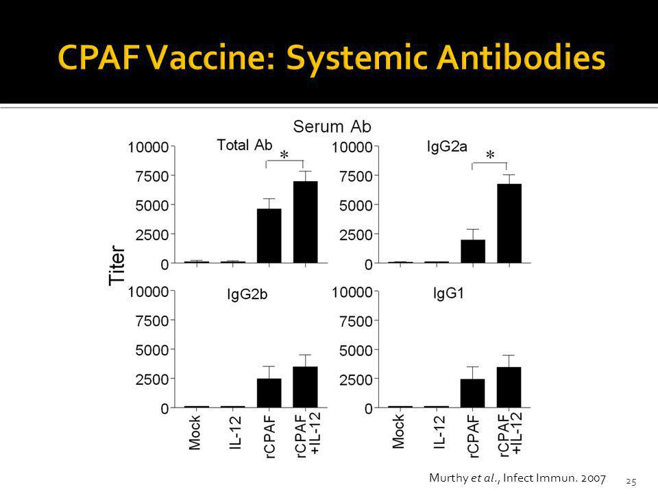 CPAF Vaccine: Systemic Antibodies