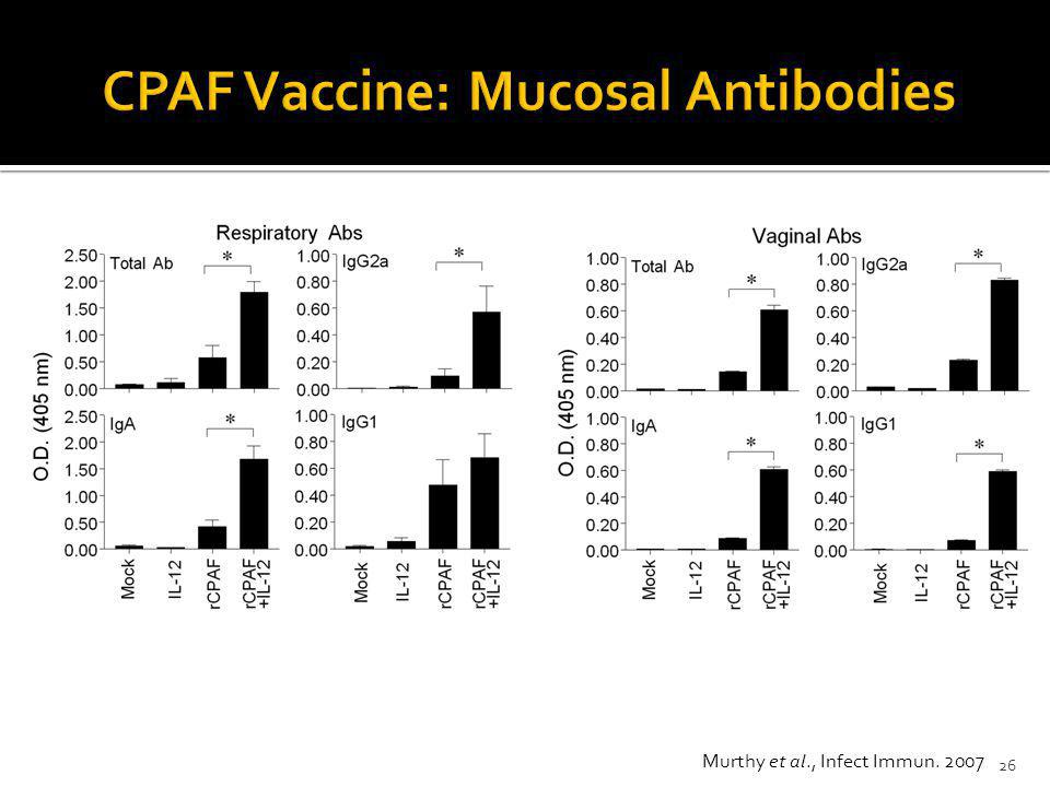 CPAF Vaccine: Mucosal Antibodies