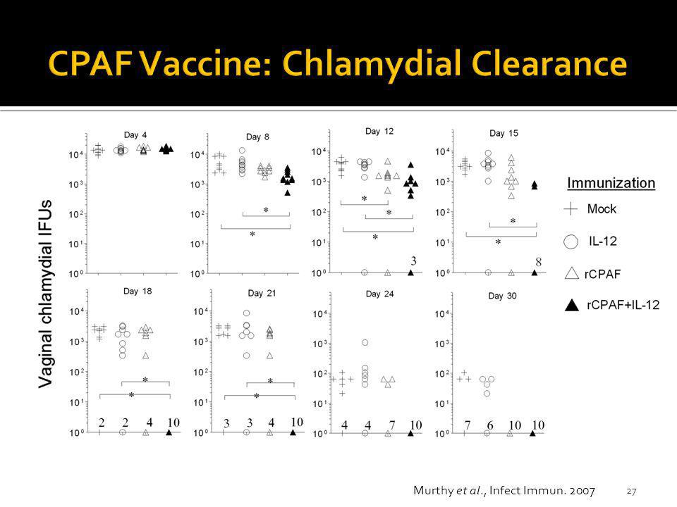 CPAF Vaccine: Chlamydial Clearance