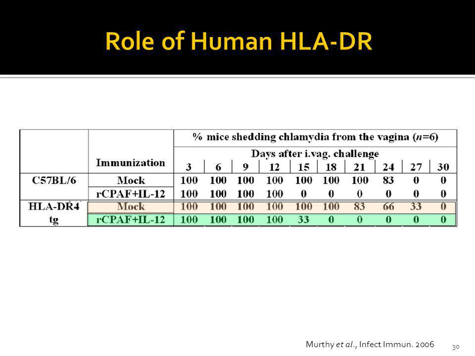 Role of Human HLA-DR Murthy et al., Infect Immun. 2006
