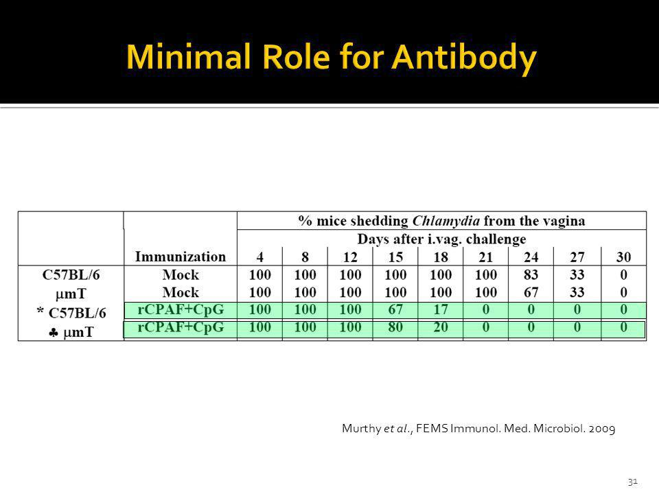 Minimal Role for Antibody