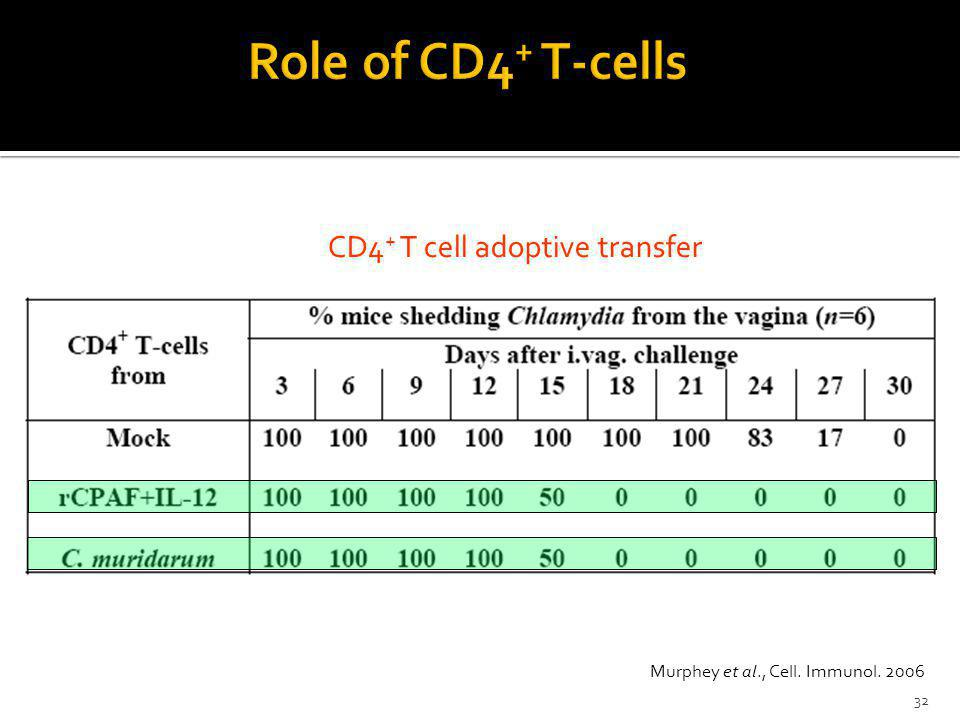 Role of CD4+ T-cells CD4+ T cell adoptive transfer