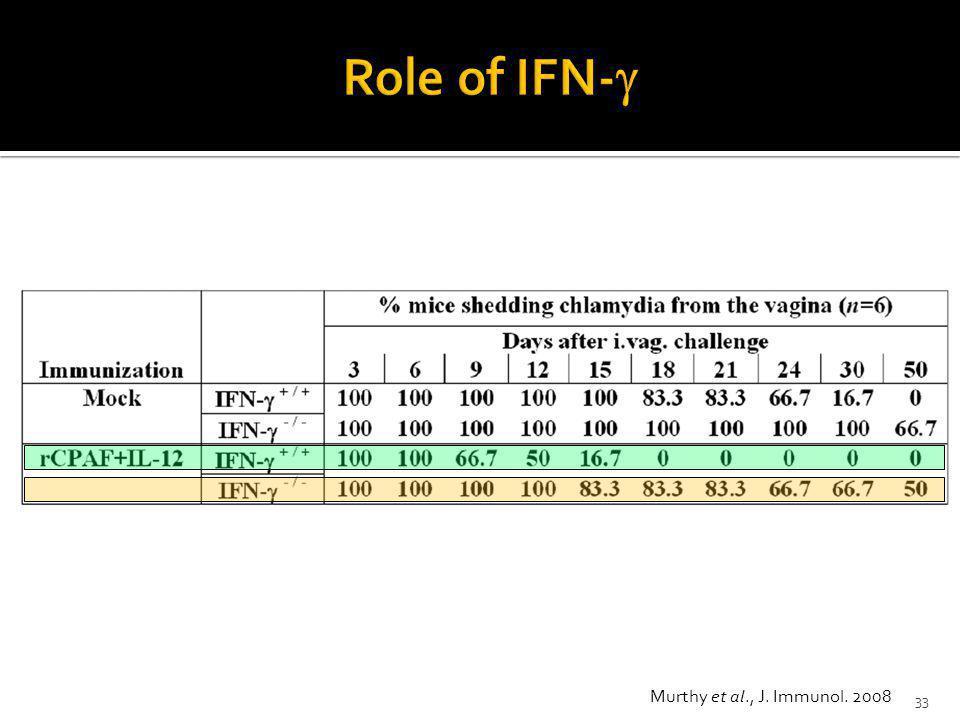 Role of IFN-g Murthy et al., J. Immunol. 2008