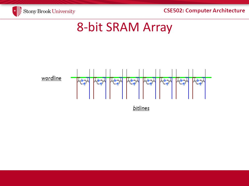 8-bit SRAM Array wordline bitlines