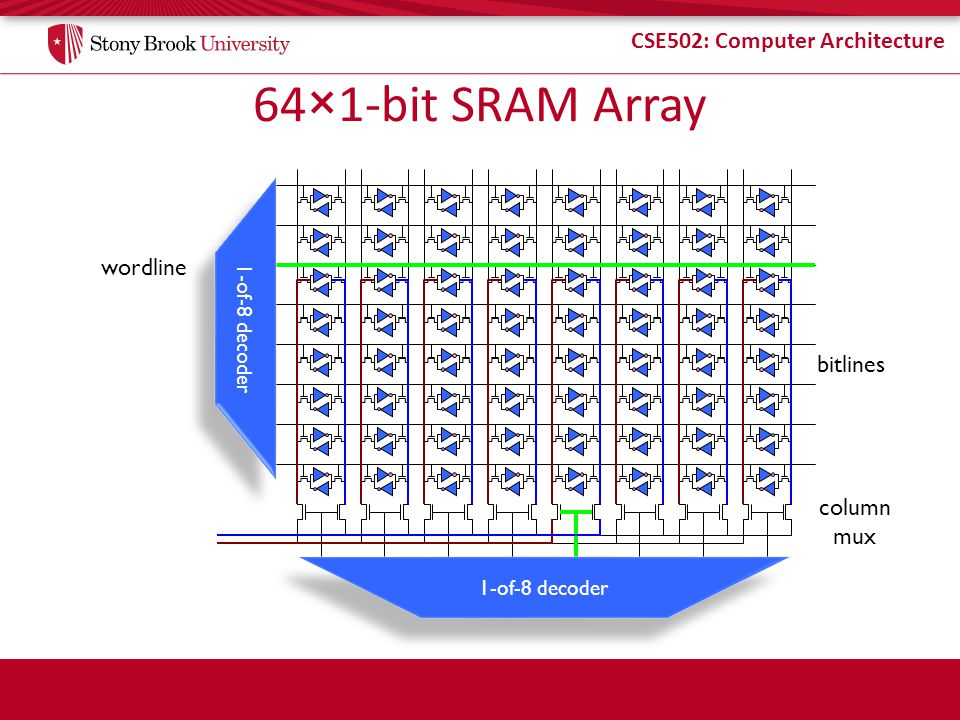 64×1-bit SRAM Array wordline bitlines column mux 1-of-8 decoder