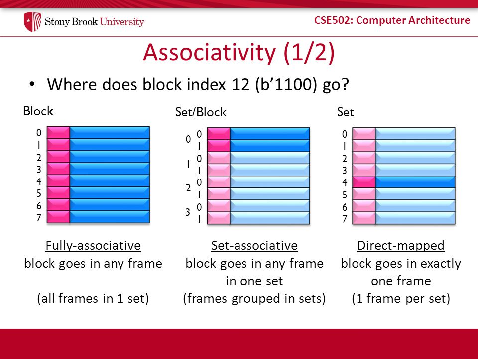 Associativity (1/2) Where does block index 12 (b'1100) go