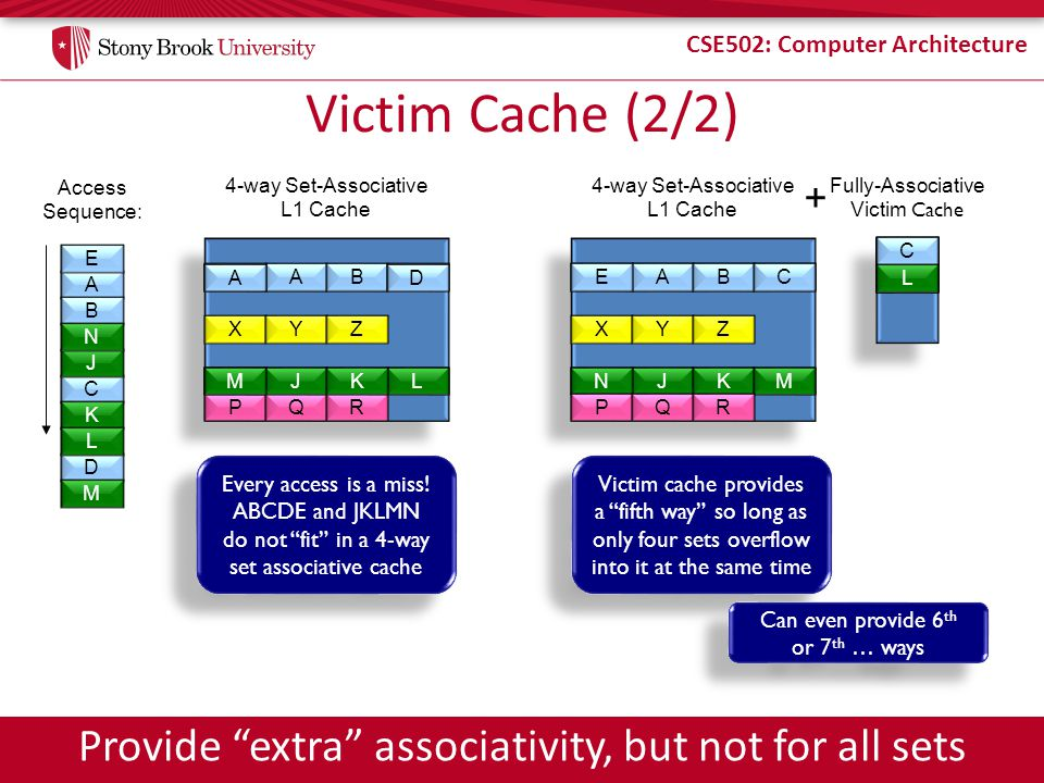 Victim Cache (2/2) Provide extra associativity, but not for all sets