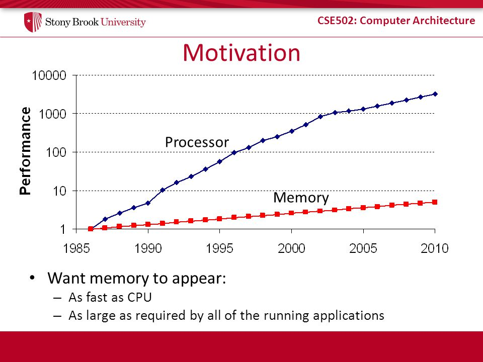 Motivation Want memory to appear: Processor Memory As fast as CPU