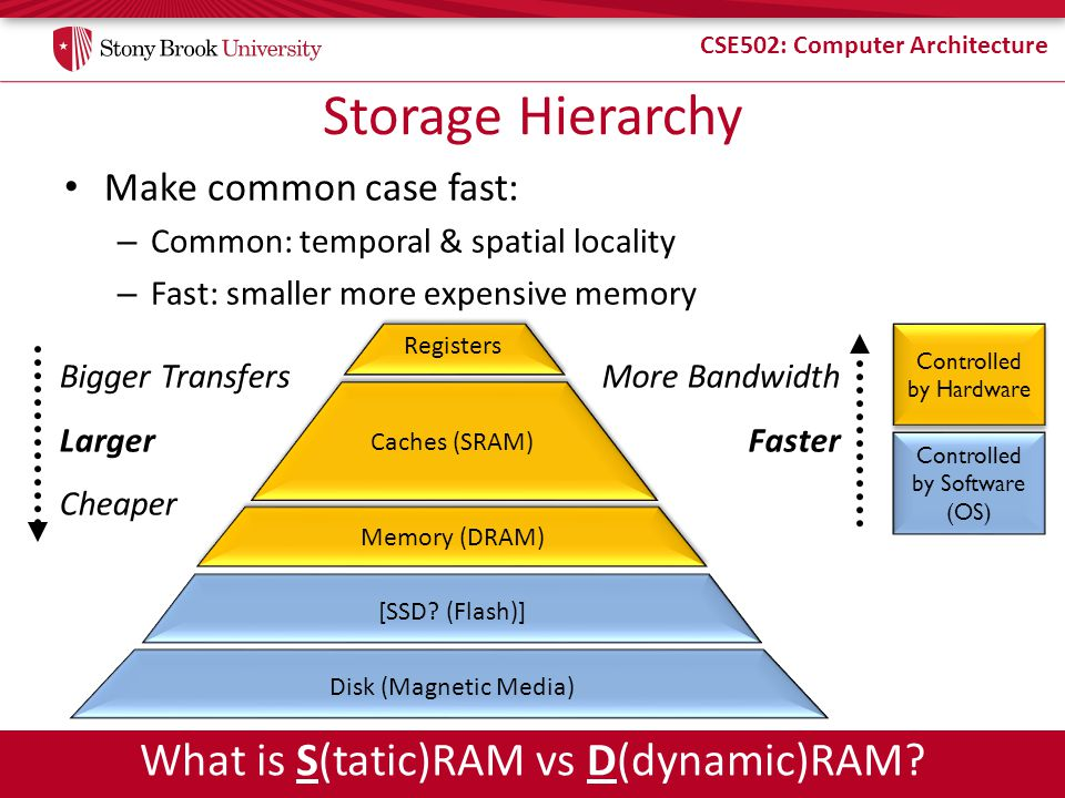 Storage Hierarchy What is S(tatic)RAM vs D(dynamic)RAM