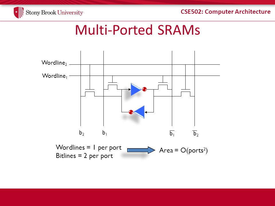 Multi-Ported SRAMs Wordlines = 1 per port Area = O(ports2)