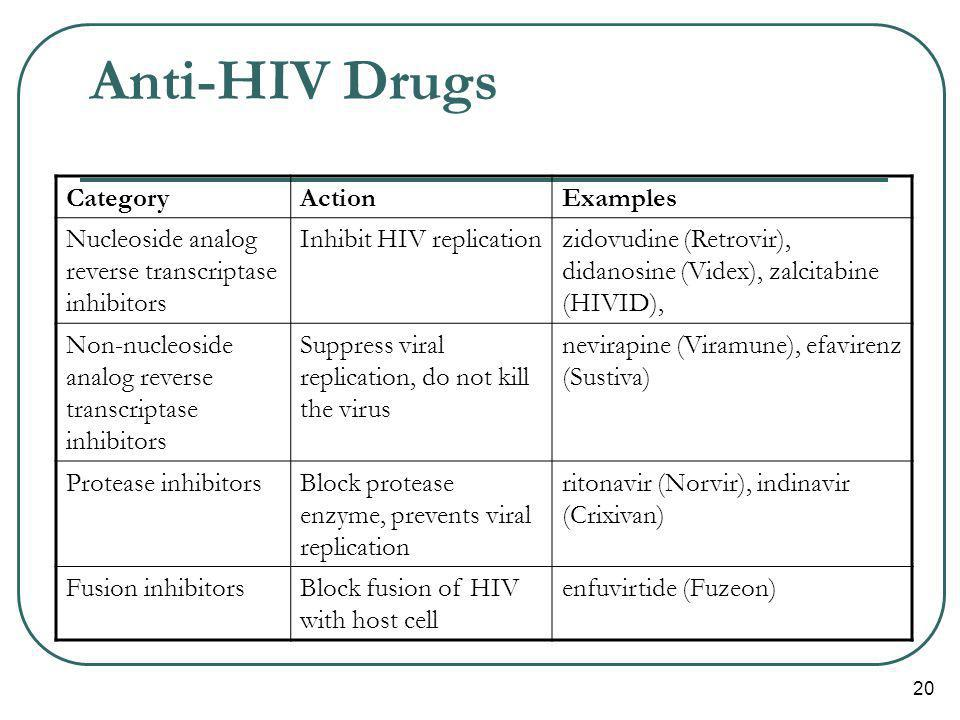 Anti-HIV Drugs Category Action Examples