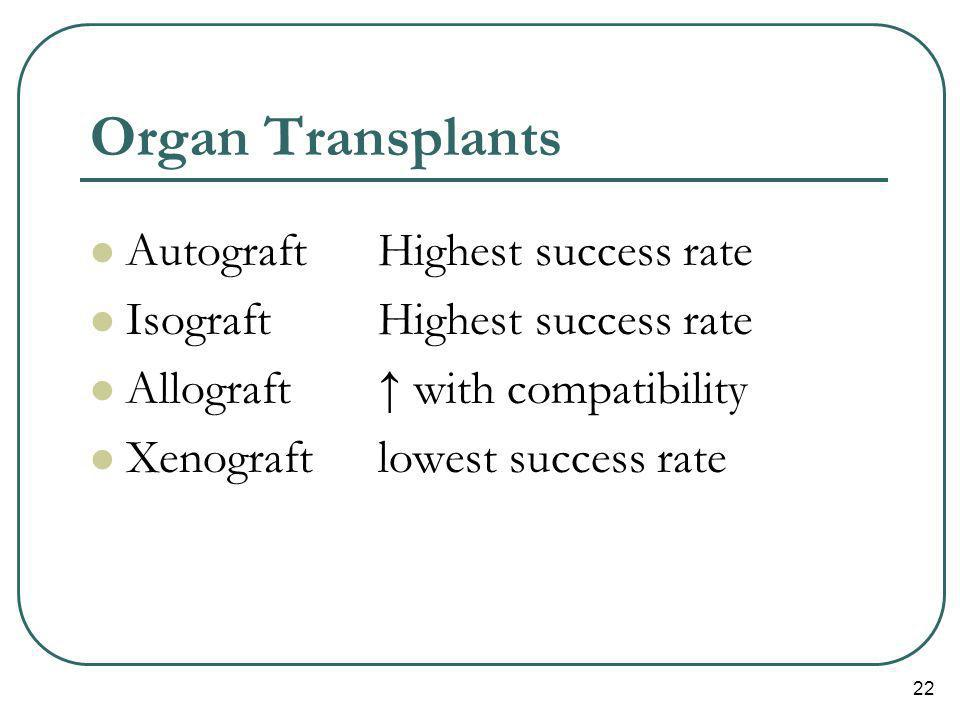 Organ Transplants Autograft Highest success rate