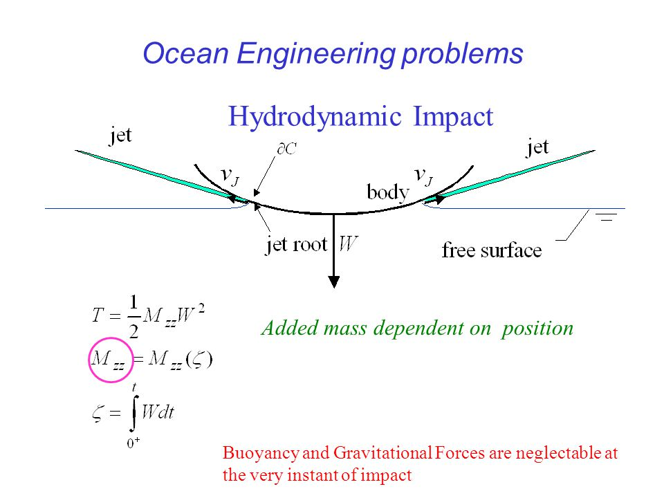 Ocean Engineering problems Hydrodynamic Impact