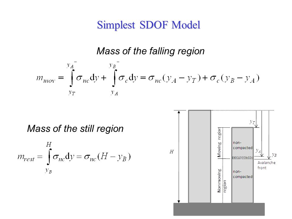Simplest SDOF Model Mass of the falling region