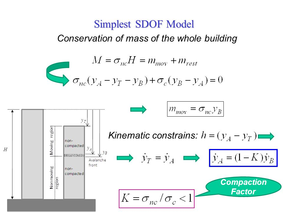 Simplest SDOF Model Conservation of mass of the whole building