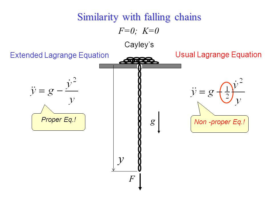y Similarity with falling chains F=0; K=0 g F Cayley's