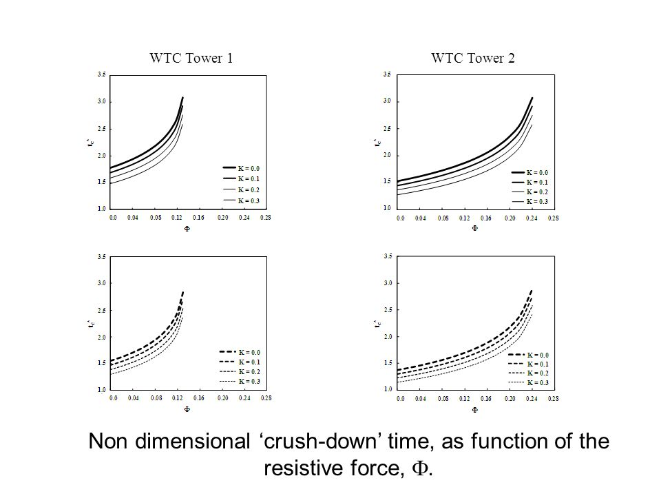 WTC Tower 1 WTC Tower 2 Non dimensional 'crush-down' time, as function of the resistive force, F.
