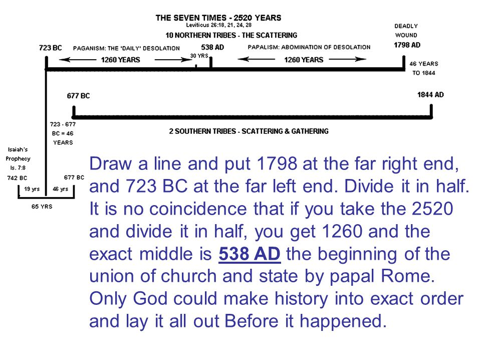 Draw a line and put 1798 at the far right end, and 723 BC at the far left end.