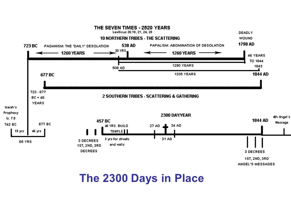 The 2300 Days in Place