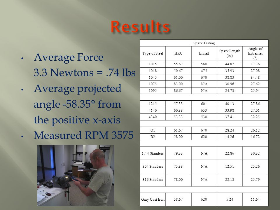 Results Average Force 3.3 Newtons = .74 lbs Average projected