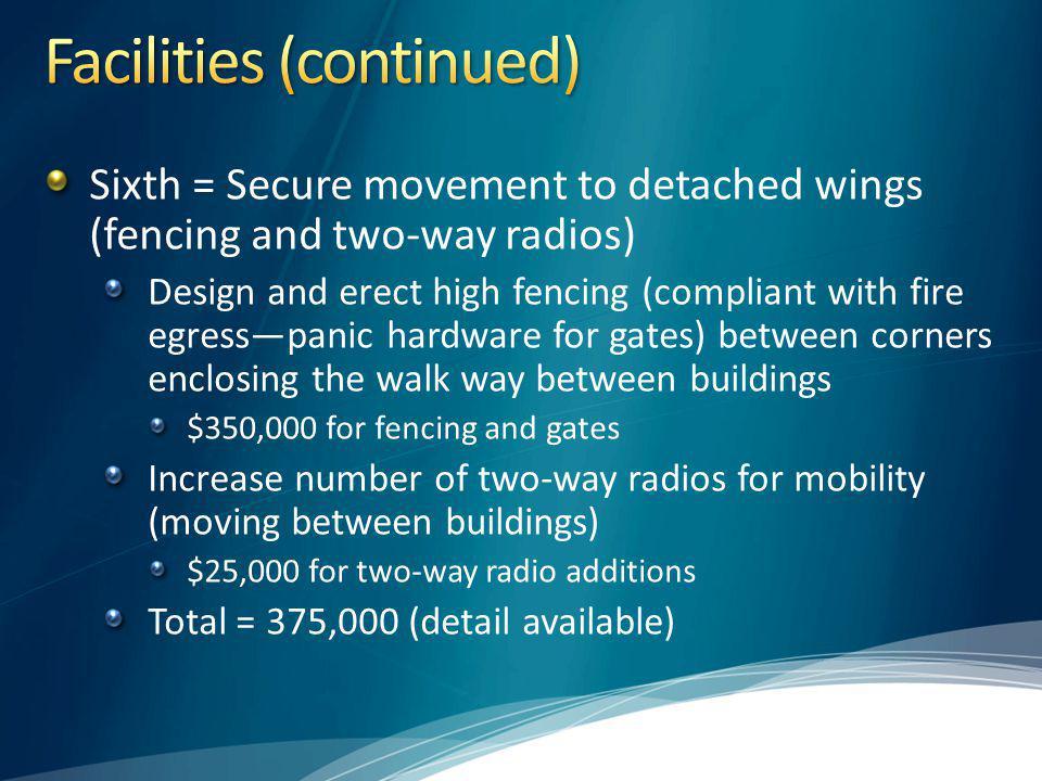 Facilities (continued)