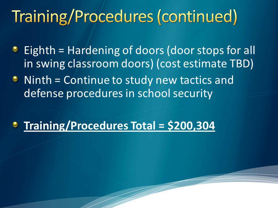 Training/Procedures (continued)