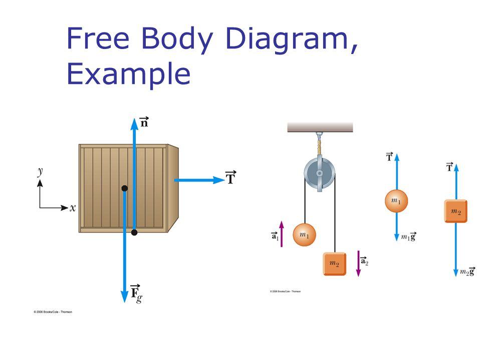 Free Body Diagram, Example