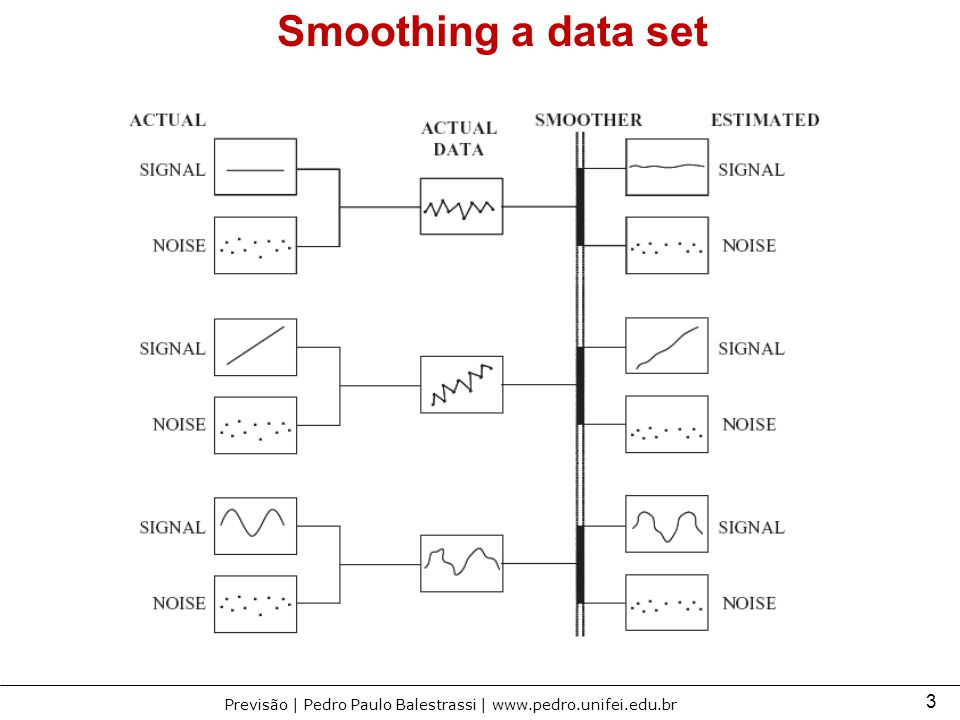 Smoothing a data set