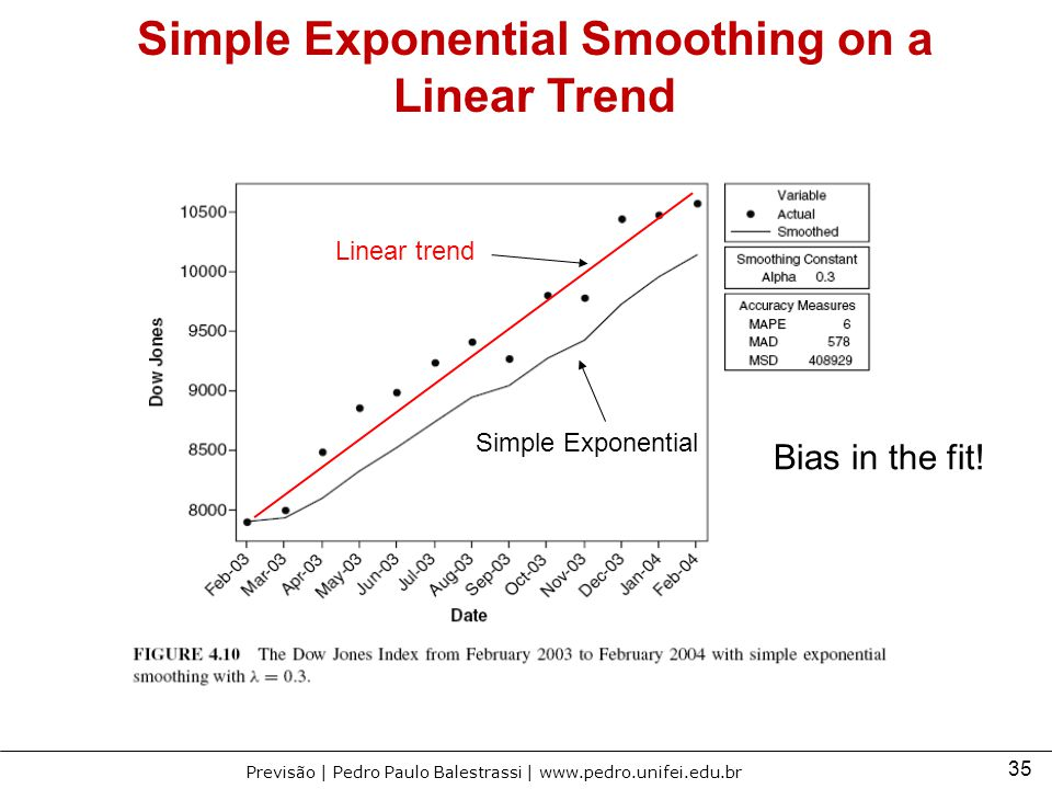 Simple Exponential Smoothing on a Linear Trend