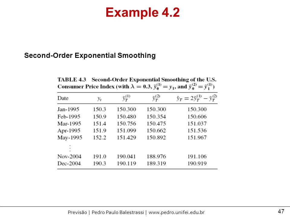 Example 4.2 Second-Order Exponential Smoothing