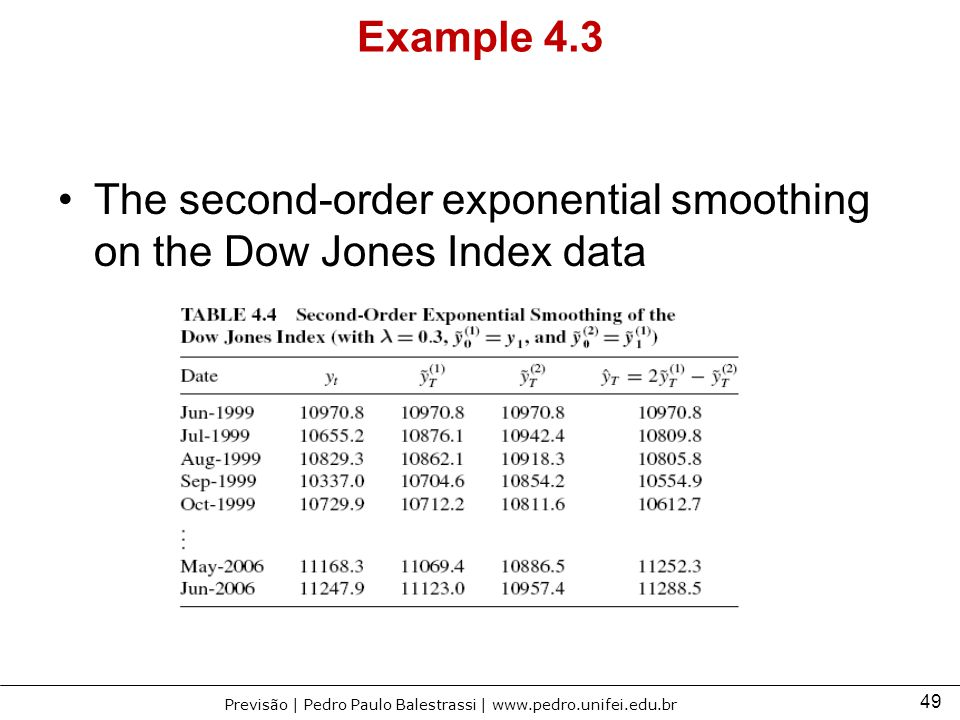 Example 4.3 The second-order exponential smoothing on the Dow Jones Index data