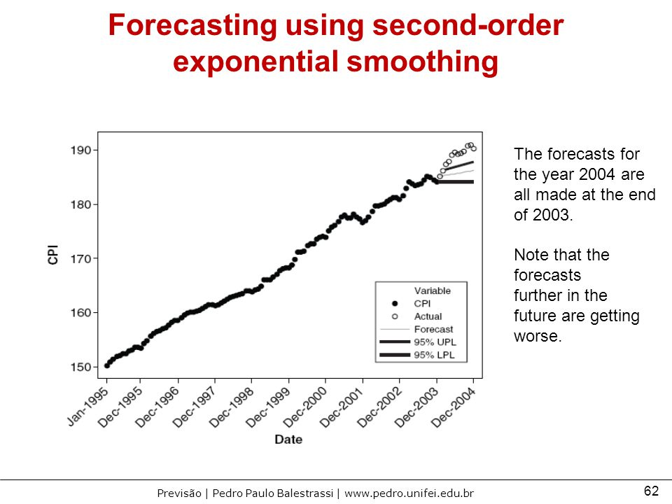 Forecasting using second-order exponential smoothing