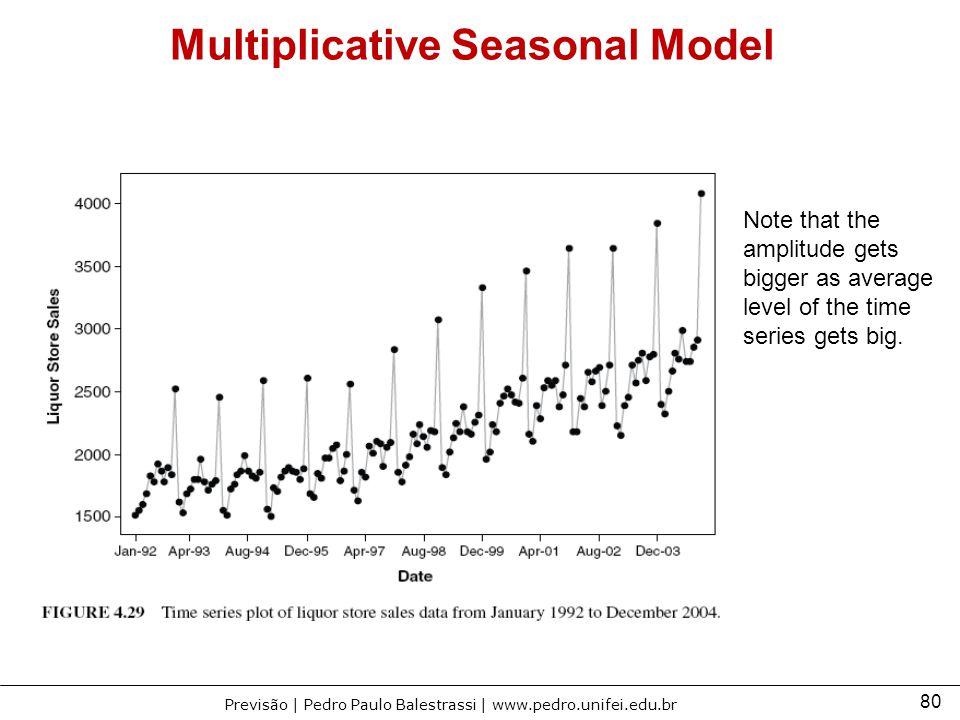 Multiplicative Seasonal Model