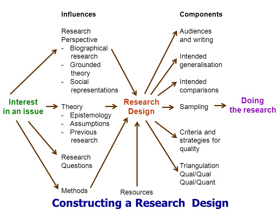 Constructing a Research Design