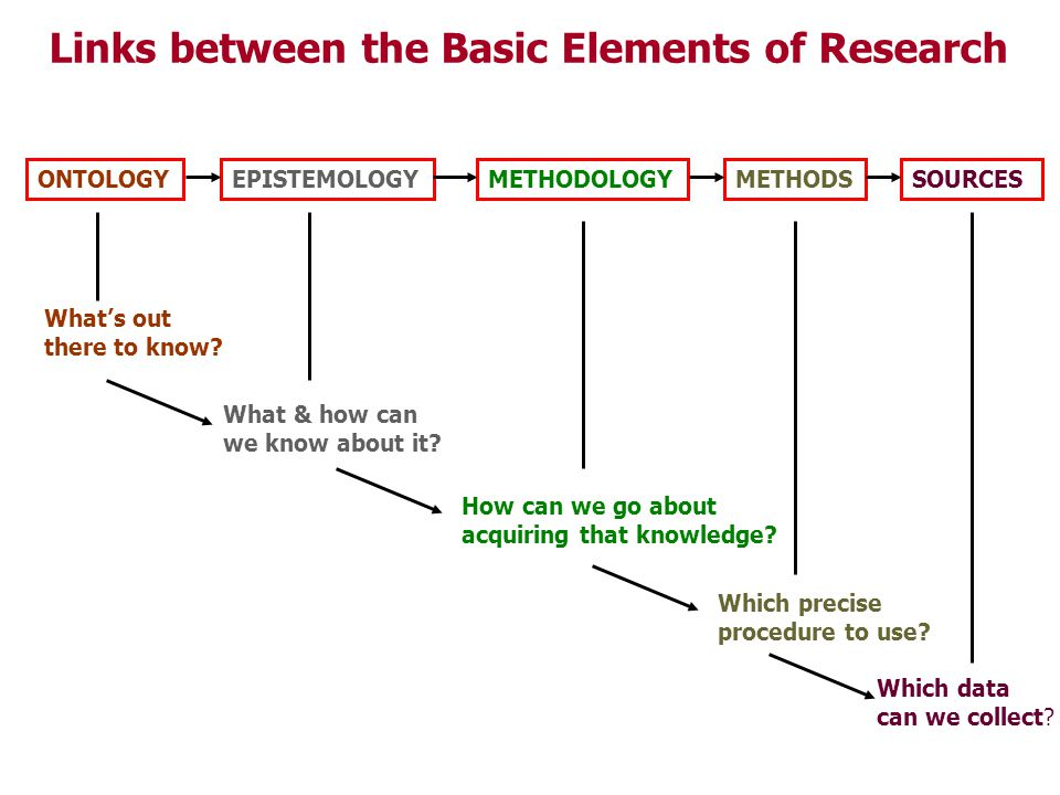 Links between the Basic Elements of Research