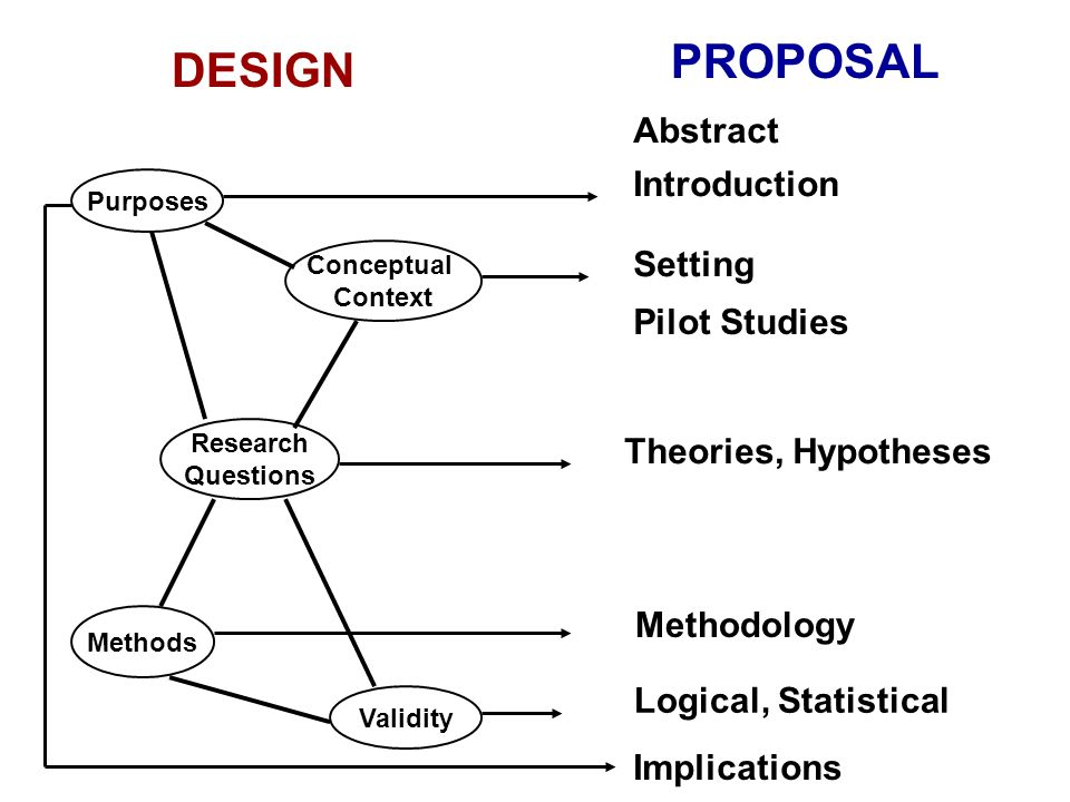 PROPOSAL DESIGN Abstract Introduction Setting Pilot Studies