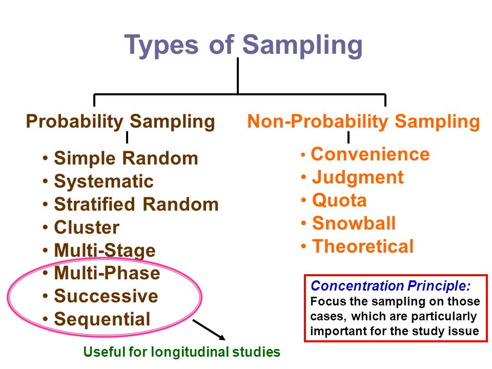 which sampling method simple random systematic stratified cluster convenience judgment quota or snow Non probability sampling such as convenience, quota control and judgment sampling simple random sampling.