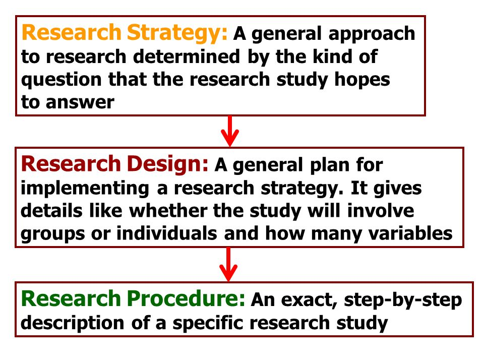 Research Strategy: A general approach