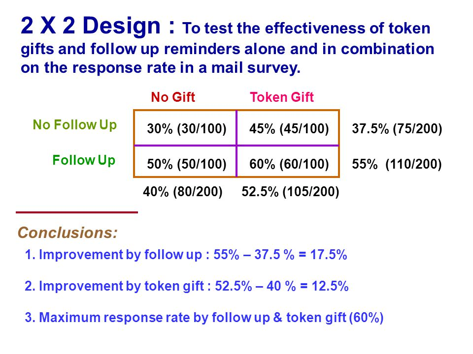 2 X 2 Design : To test the effectiveness of token